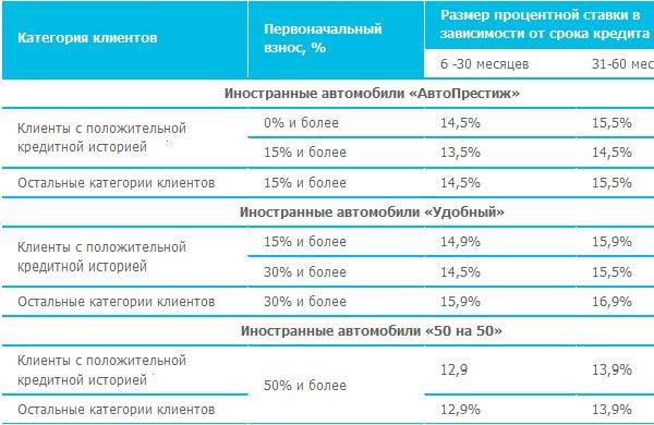 Процентные ставки на автокредит в Банке Открытие