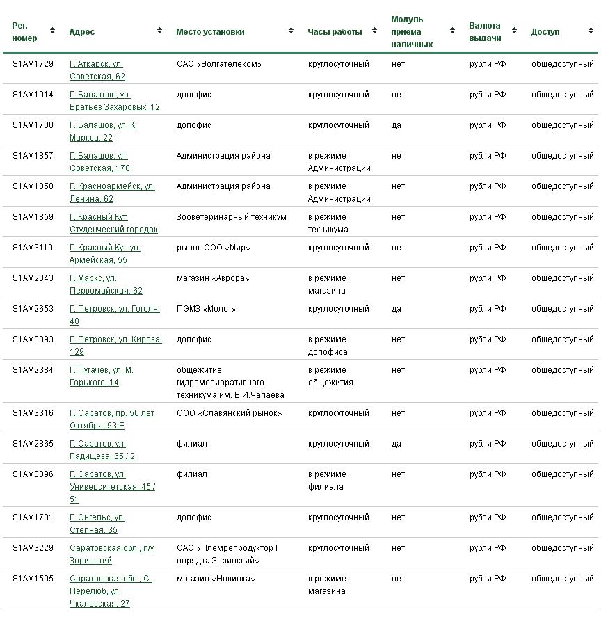 Адреса банкоматов россельхозбанка в