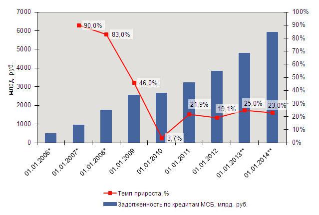 Прогноз рынка кредитования малого бизнеса на 2013-2014 года