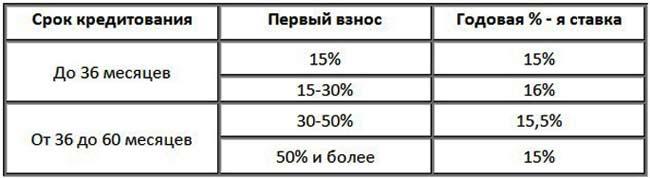 Процентные ставки в Сбербанке на автокредиты